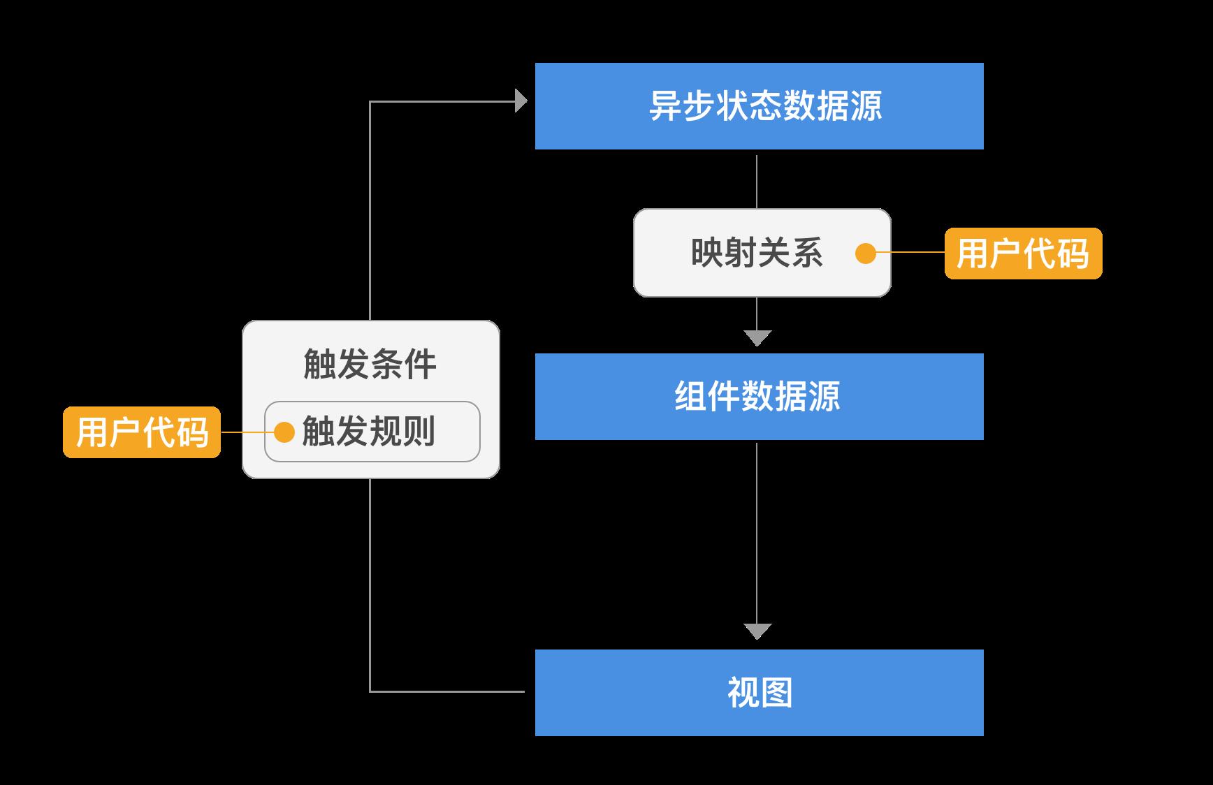 数据源架构1