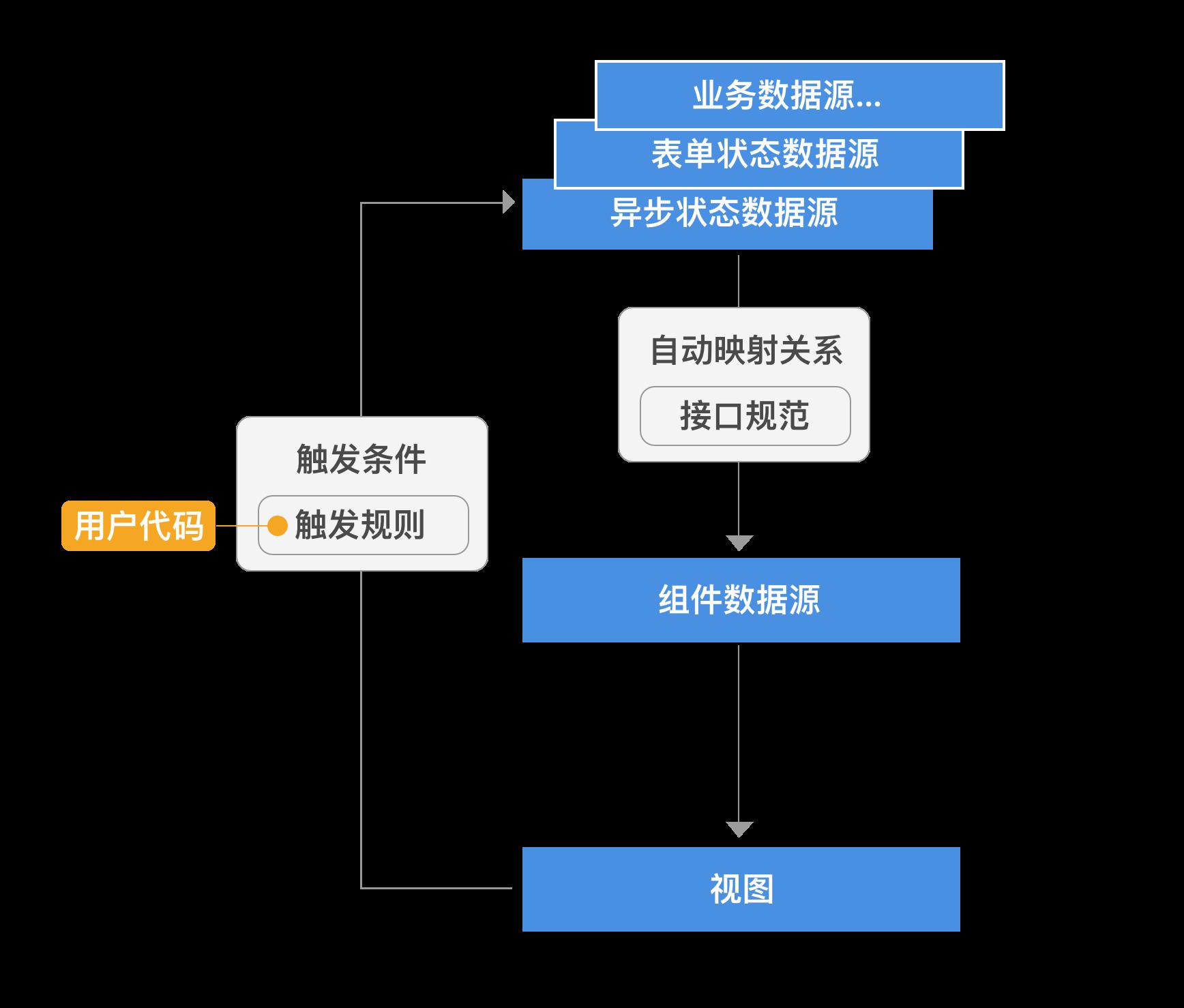 数据源架构2